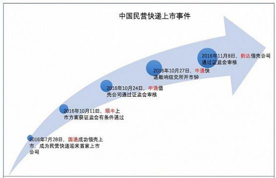 坤鹏论:搭上电商发展的快递行业 是否会成为电商物流的牺牲品-自媒体|坤鹏论