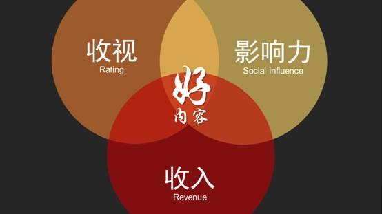 坤鹏论:企业重视内容营销 优质内容将越来越受重视-坤鹏论
