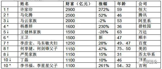 坤鹏论:1亿小目标的王健林被女人超越 每天财富涨10亿的许家印登顶-自媒体|坤鹏论